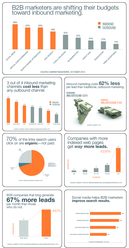 HUBSPOTmarketingStats-charts