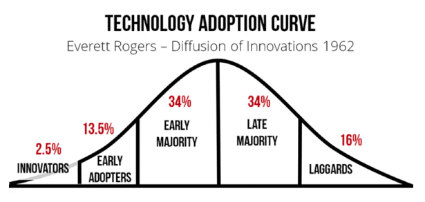 Branding for Early Adopters or Early Majority?